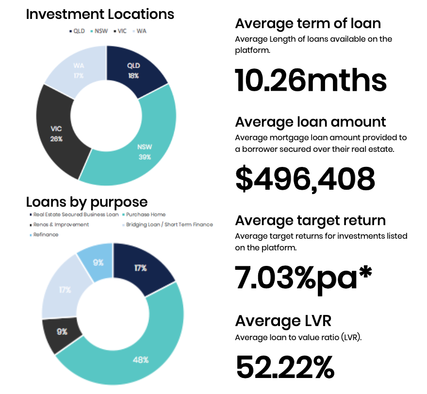 First mortgage investments FY 2021 Q1 (July - September)