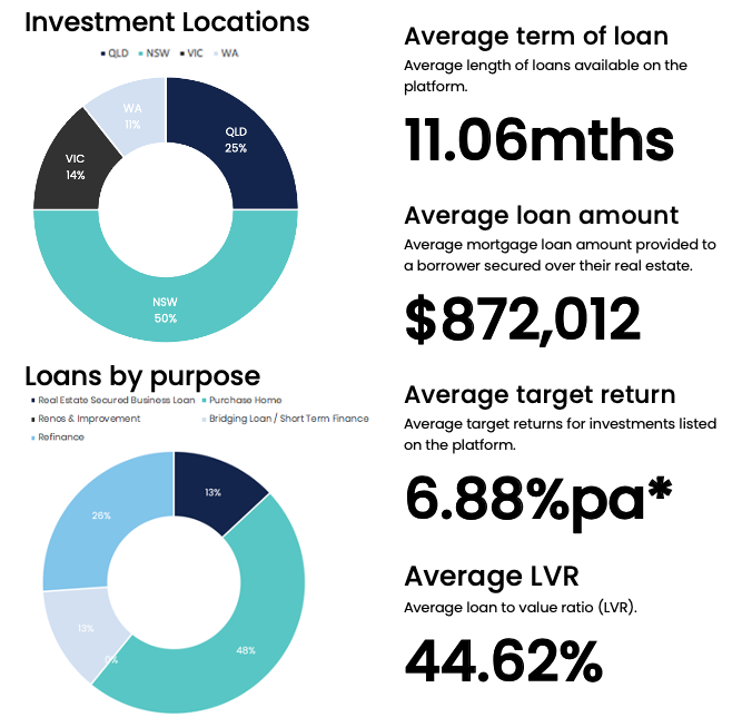 Q2 FY 2021 investment performance